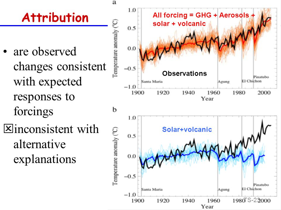 Attribution are observed changes consistent with expected responses to forcings  inconsistent with alternative explanations Observations All forcing = GHG + Aerosols + solar + volcanic Solar+volcanic TS-23