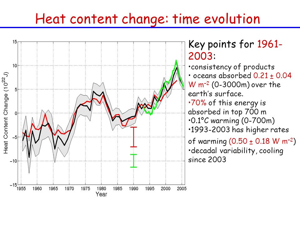 Heat content change: time evolution Key points for : consistency of products oceans absorbed 0.21 ± 0.04 W m –2 (0-3000m) over the earth's surface.