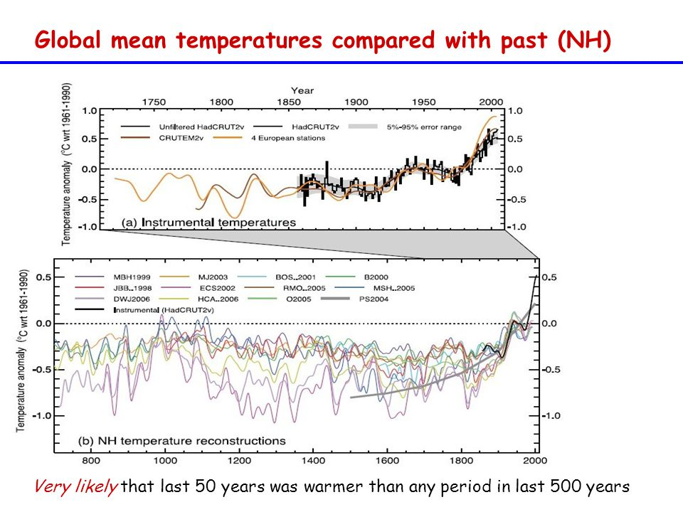 Global mean temperatures compared with past (NH) Very likely that last 50 years was warmer than any period in last 500 years