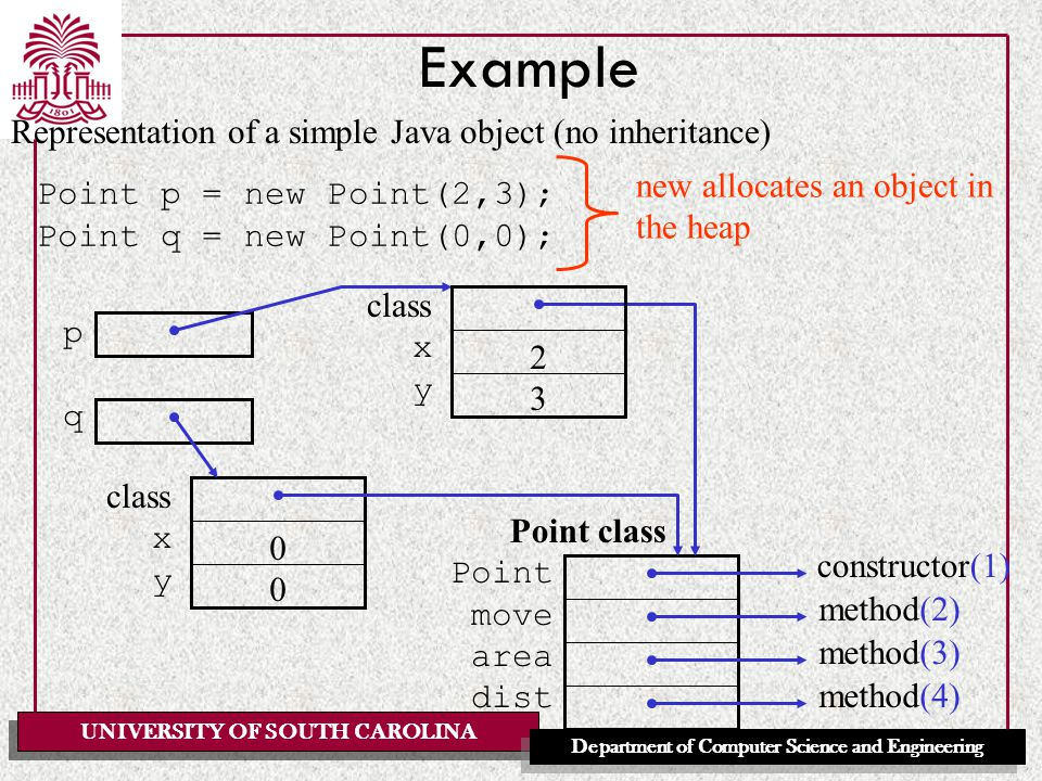 UNIVERSITY OF SOUTH CAROLINA Department of Computer Science and Engineering Example Representation of a simple Java object (no inheritance) Point class Point move area dist constructor(1) method(2) method(3) method(4) Point p = new Point(2,3); Point q = new Point(0,0); pqpq class xyxy 2323 xyxy 0000 new allocates an object in the heap