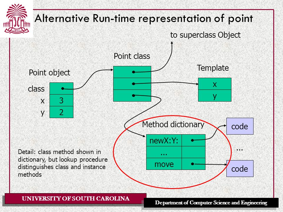 UNIVERSITY OF SOUTH CAROLINA Department of Computer Science and Engineering Alternative Run-time representation of point class x 3 y 2 x y newX:Y:...