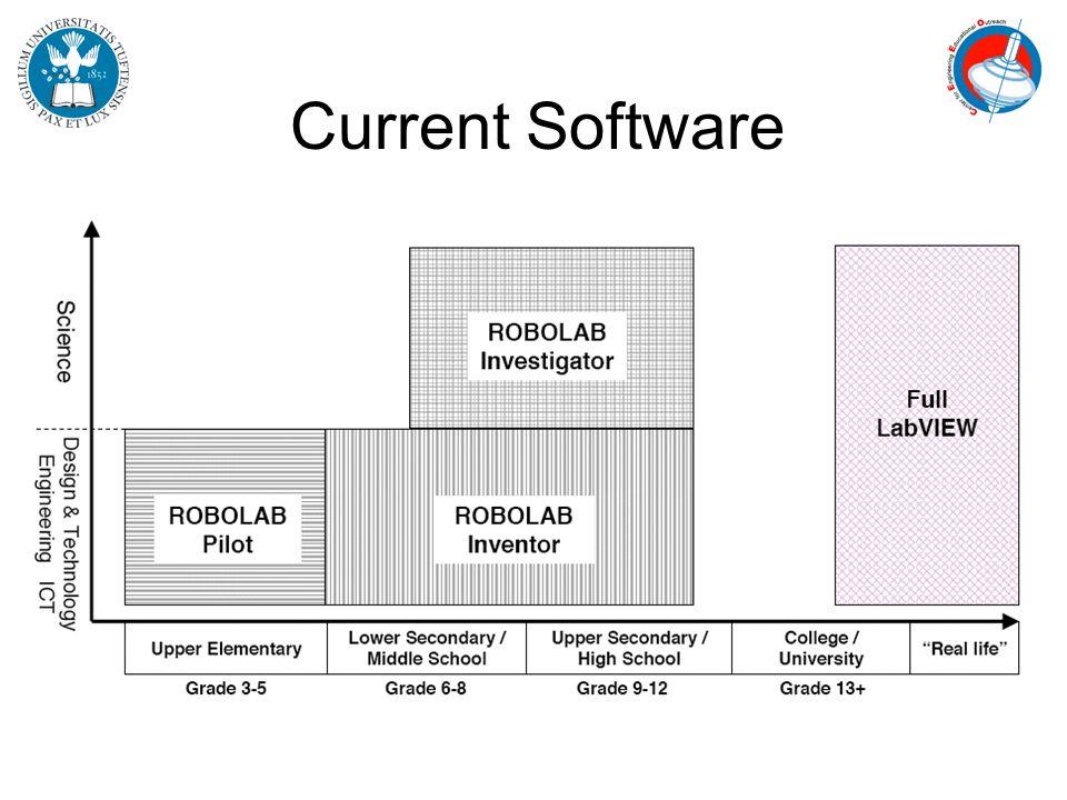 ROBOLAB 2.9 TÉLÉCHARGER