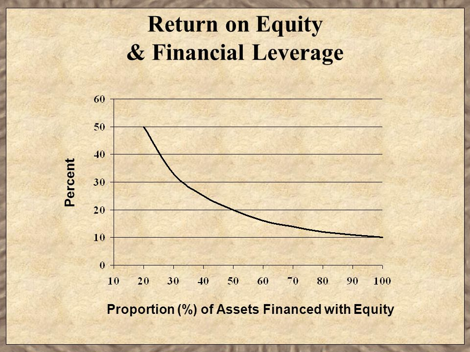 Return on Equity & Financial Leverage Proportion (%) of Assets Financed with Equity Percent