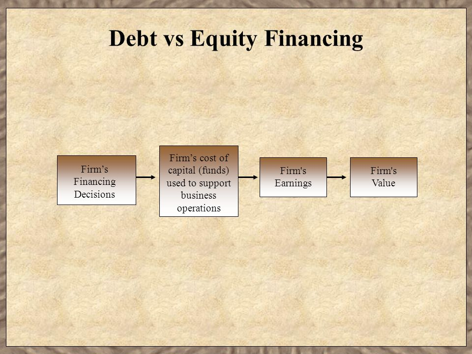 Debt vs Equity Financing Firm's Financing Decisions Firm's cost of capital (funds) used to support business operations Firm s Earnings Firm s Value