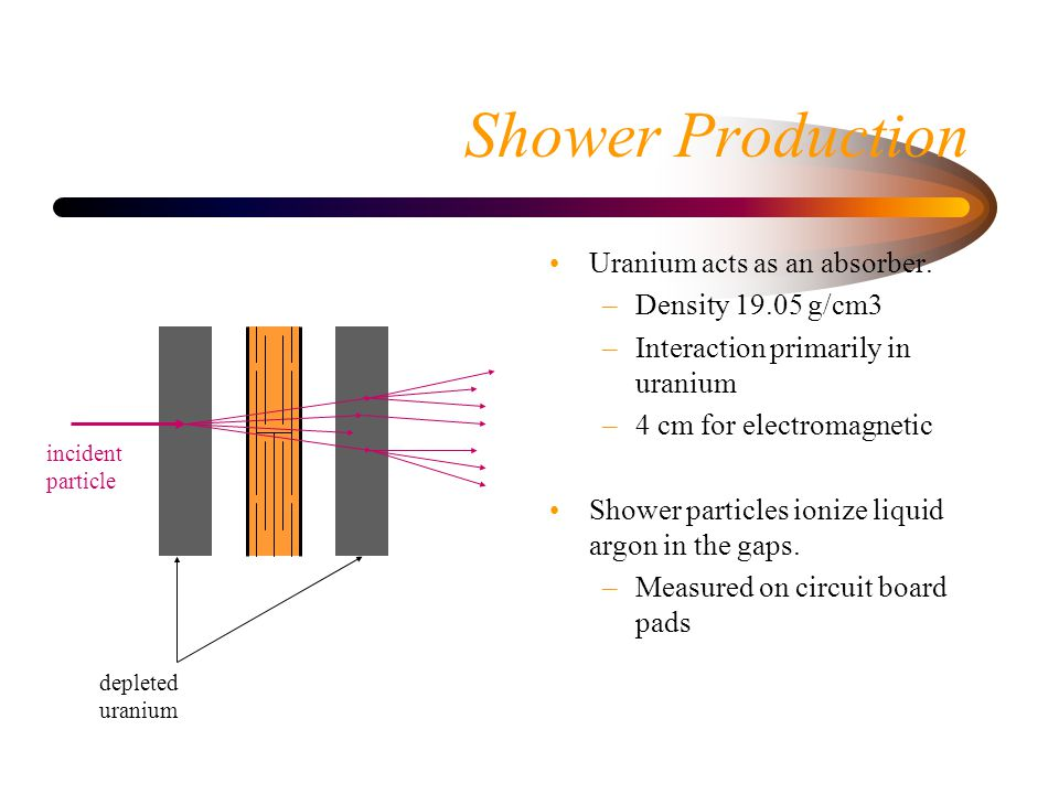 Shower Production Uranium acts as an absorber.