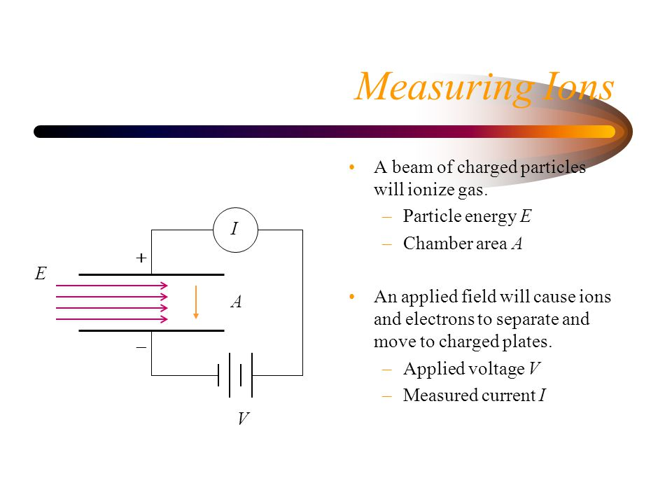 Measuring Ions A beam of charged particles will ionize gas.