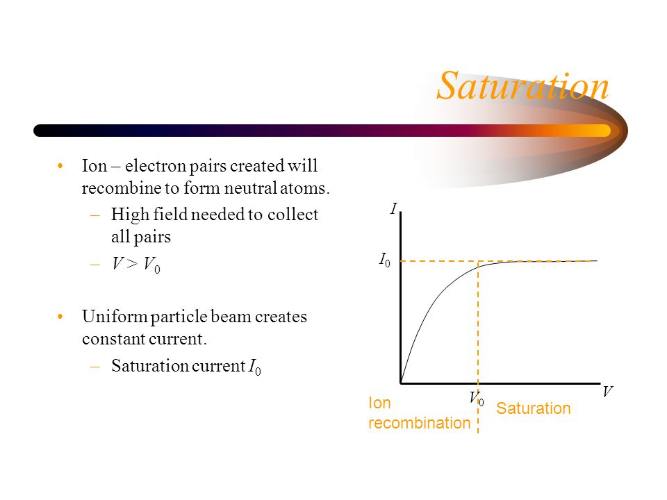 Saturation Ion – electron pairs created will recombine to form neutral atoms.
