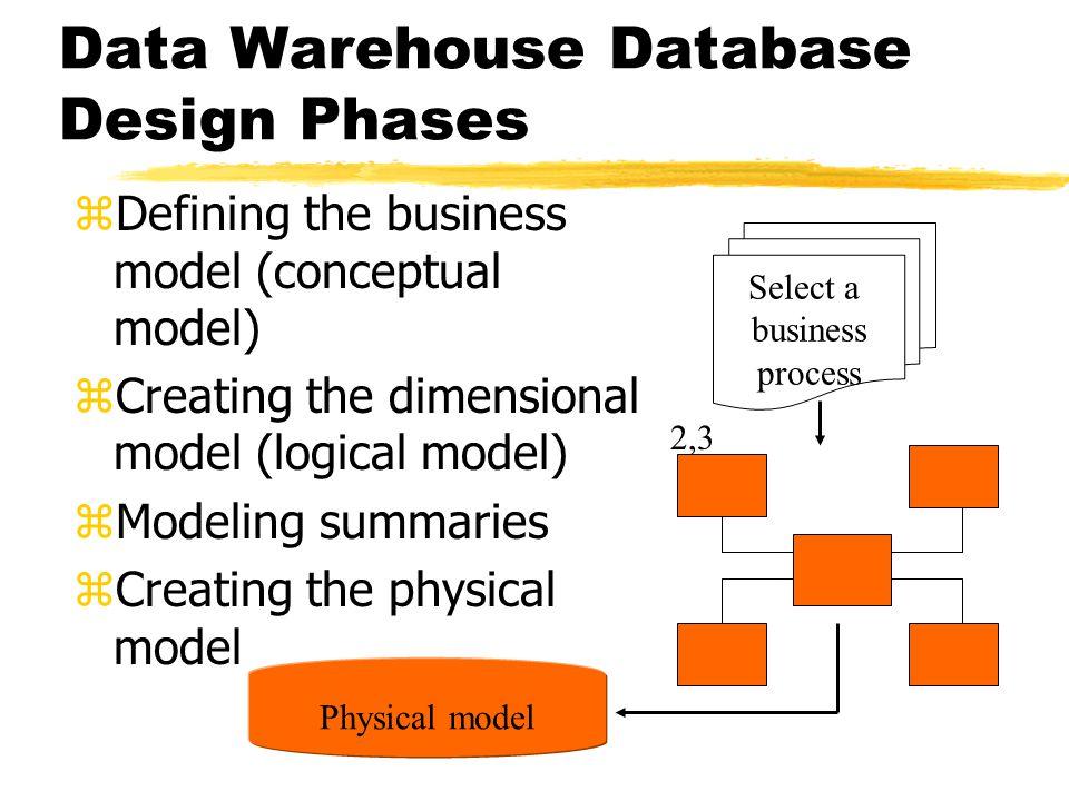 Modeling the Data Warehouse Chapter 7  Data Warehouse