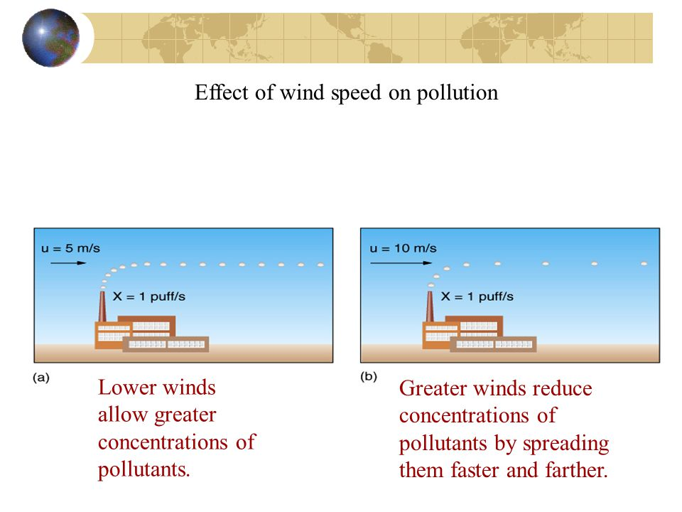 Effect of wind speed on pollution Lower winds allow greater concentrations of pollutants.