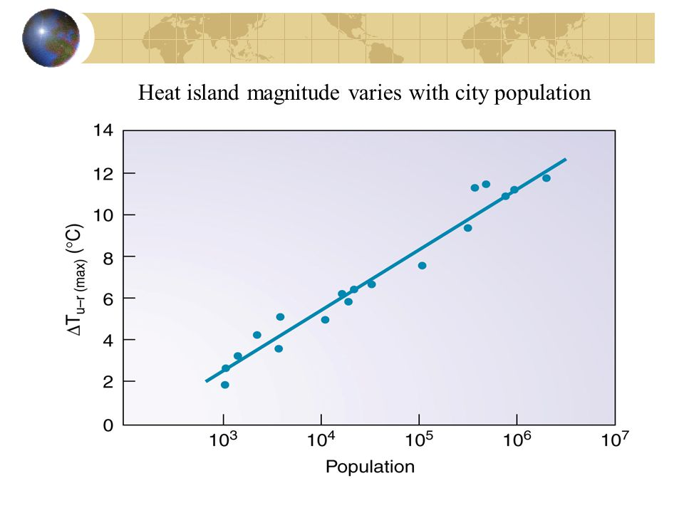 Heat island magnitude varies with city population