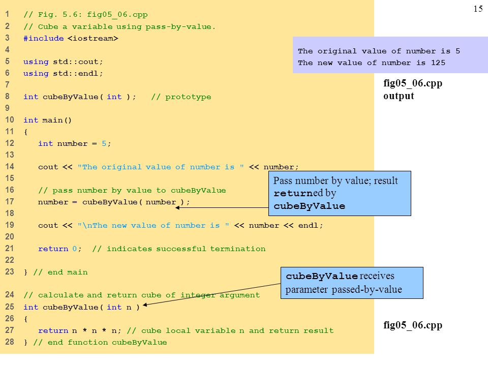 15 fig05_06.cpp 1 // Fig. 5.6: fig05_06.cpp 2 // Cube a variable using pass-by-value.