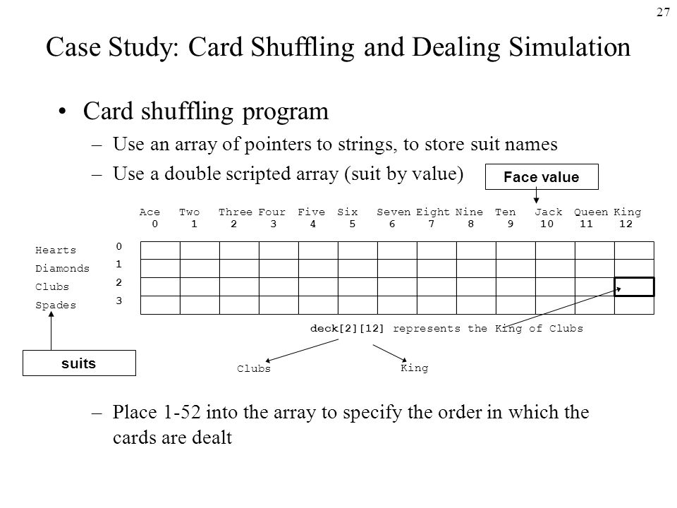 27 Case Study: Card Shuffling and Dealing Simulation Card shuffling program –Use an array of pointers to strings, to store suit names –Use a double scripted array (suit by value) –Place 1-52 into the array to specify the order in which the cards are dealt deck[2][12] represents the King of Clubs Hearts Diamonds Clubs Spades AceTwoThreeFourFiveSixSevenEightNineTenJackQueenKing Clubs King Face value suits
