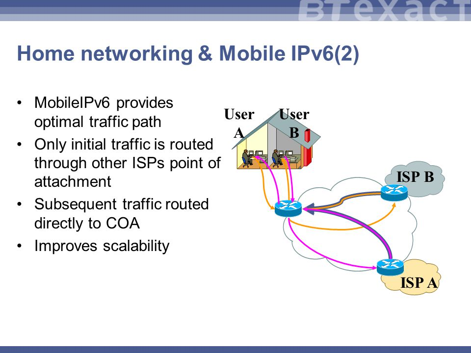 Home networking & Mobile IPv6(2) MobileIPv6 provides optimal traffic path Only initial traffic is routed through other ISPs point of attachment Subsequent traffic routed directly to COA Improves scalability ISP B User A User B ISP A