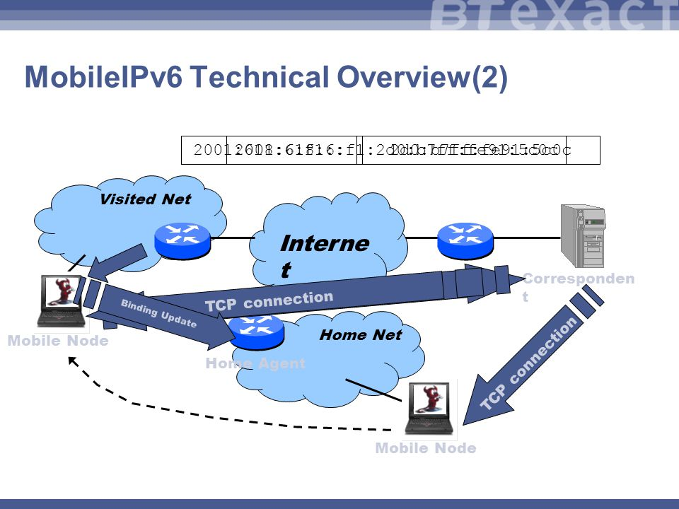 MobileIPv6 Technical Overview(2) Home Net Home Agent Interne t Visited Net Corresponden t Mobile Node TCP connection Mobile Node 2001:618:6:f1::2d0:b7ff:fe91:5c0c 2001:618:6:f1:2d0:b7ff:fe91:5c0c Binding Update TCP connection Binding Update
