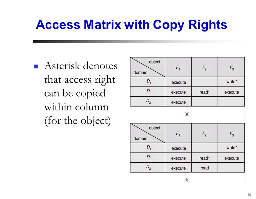 10 Access Matrix with Copy Rights Asterisk denotes that access right can be copied within column (for the object)