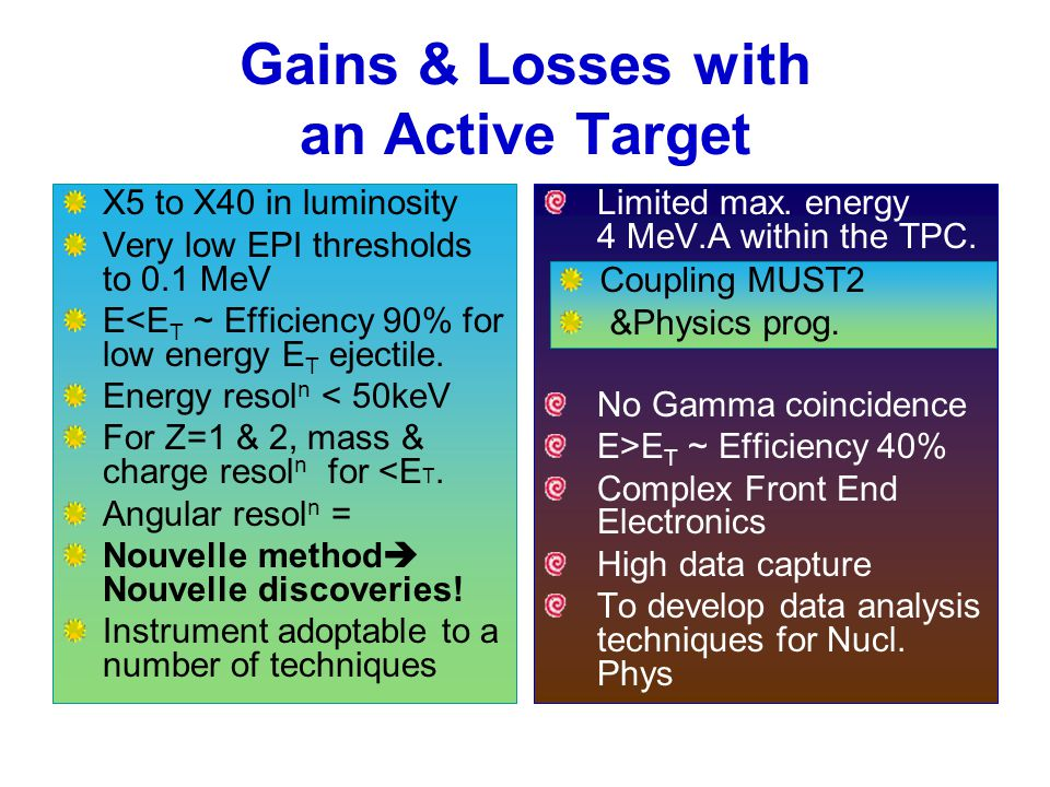 Gains & Losses with an Active Target X5 to X40 in luminosity Very low EPI thresholds to 0.1 MeV E<E T ~ Efficiency 90% for low energy E T ejectile.