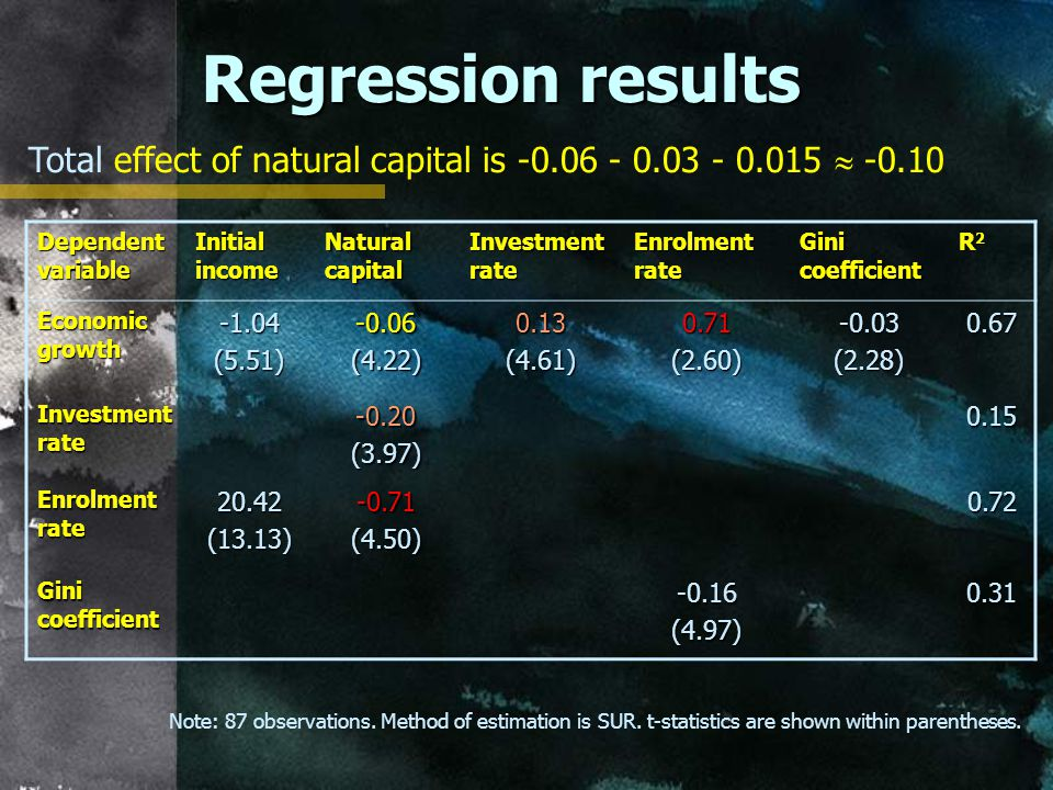 Regression results Note: 87 observations. Method of estimation is SUR.