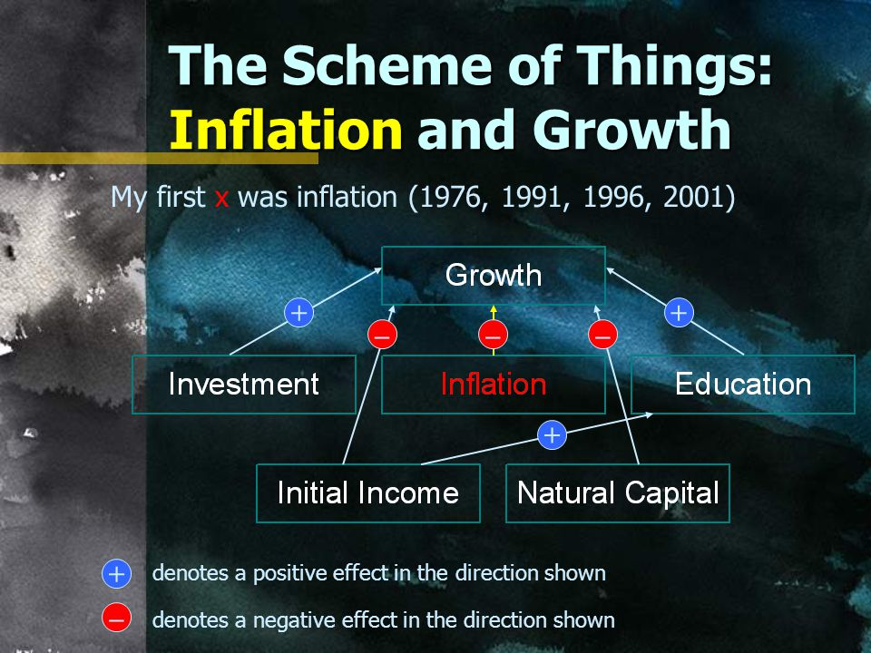 The Scheme of Things: Inflation and Growth –– + denotes a positive effect in the direction shown – denotes a negative effect in the direction shown – My first x was inflation (1976, 1991, 1996, 2001)