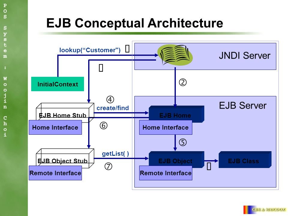 "EJB Conceptual Architecture EJB Server EJB Class EJB Object Stub Remote Interface JNDI Server InitialContext lookup( Customer ) EJB Home Stub Home Interface EJB Object Remote Interface EJB Home Home Interface create/find getList( )  '  ""   "
