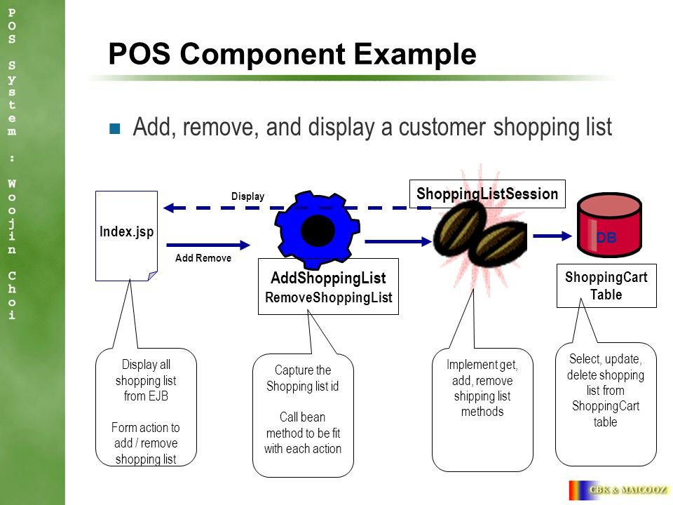 POS Component Example Add, remove, and display a customer shopping list Index.jsp ShoppingListSession Add Remove Display Display all shopping list from EJB Form action to add / remove shopping list Capture the Shopping list id Call bean method to be fit with each action Implement get, add, remove shipping list methods AddShoppingList RemoveShoppingList DB ShoppingCart Table Select, update, delete shopping list from ShoppingCart table
