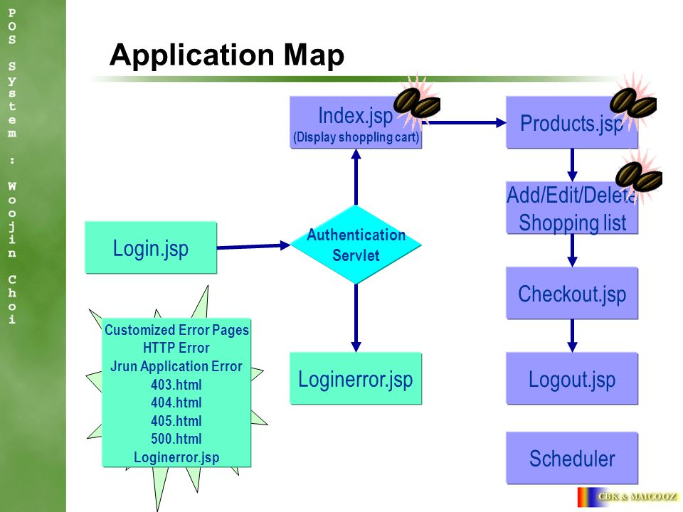 Checkout.jsp Products.jsp Add/Edit/Delete Shopping list Login.jsp Application Map Authentication Servlet Loginerror.jsp Index.jsp (Display shoppling cart) Logout.jsp Scheduler Customized Error Pages HTTP Error Jrun Application Error 403.html 404.html 405.html 500.html Loginerror.jsp