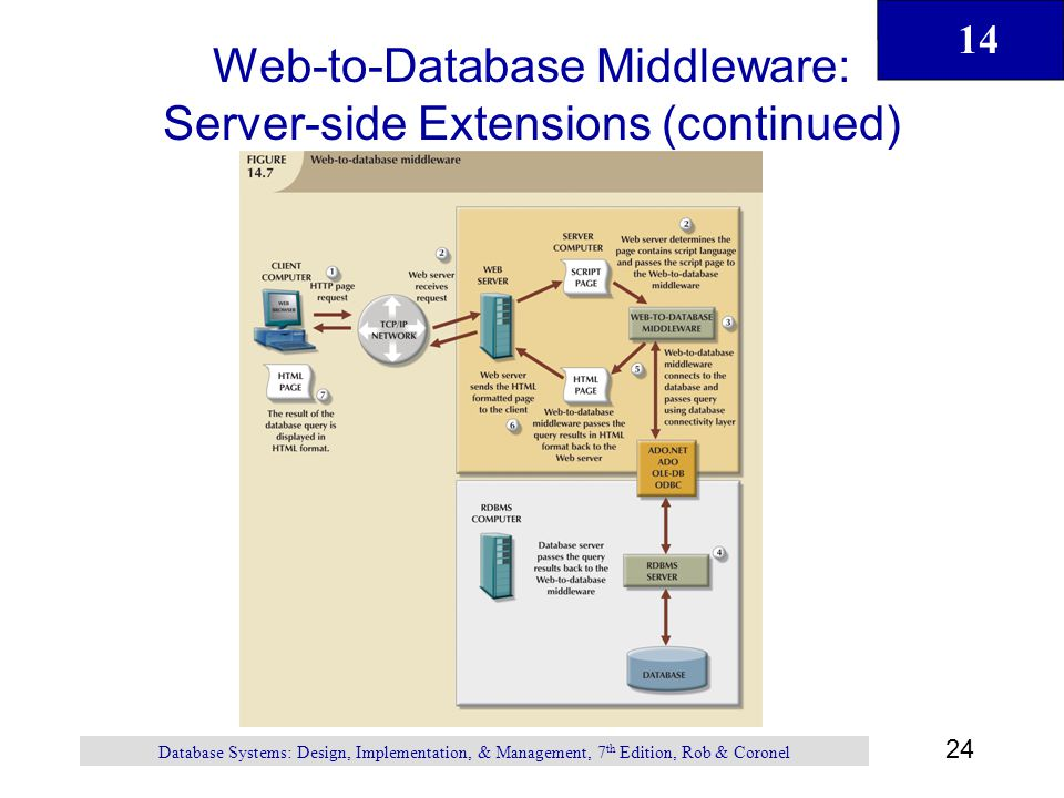 14 24 Database Systems: Design, Implementation, & Management, 7 th Edition, Rob & Coronel Web-to-Database Middleware: Server-side Extensions (continued)