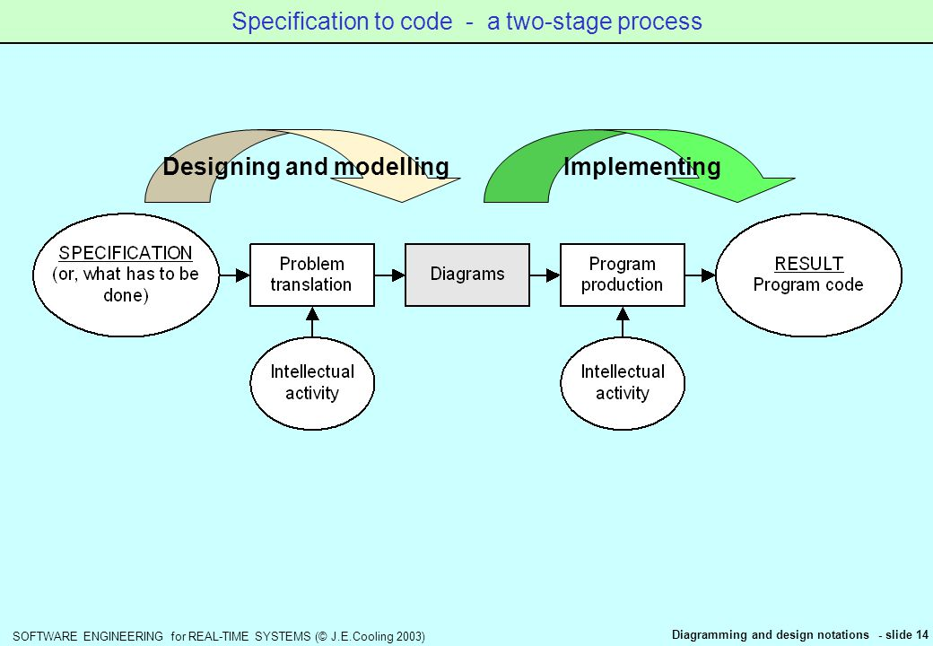 Software Engineering For Real Time Systems C J E Cooling 2003 Diagramming And Design Notations Slide 1 Software Engineering For Real Time Systems Section Ppt Download