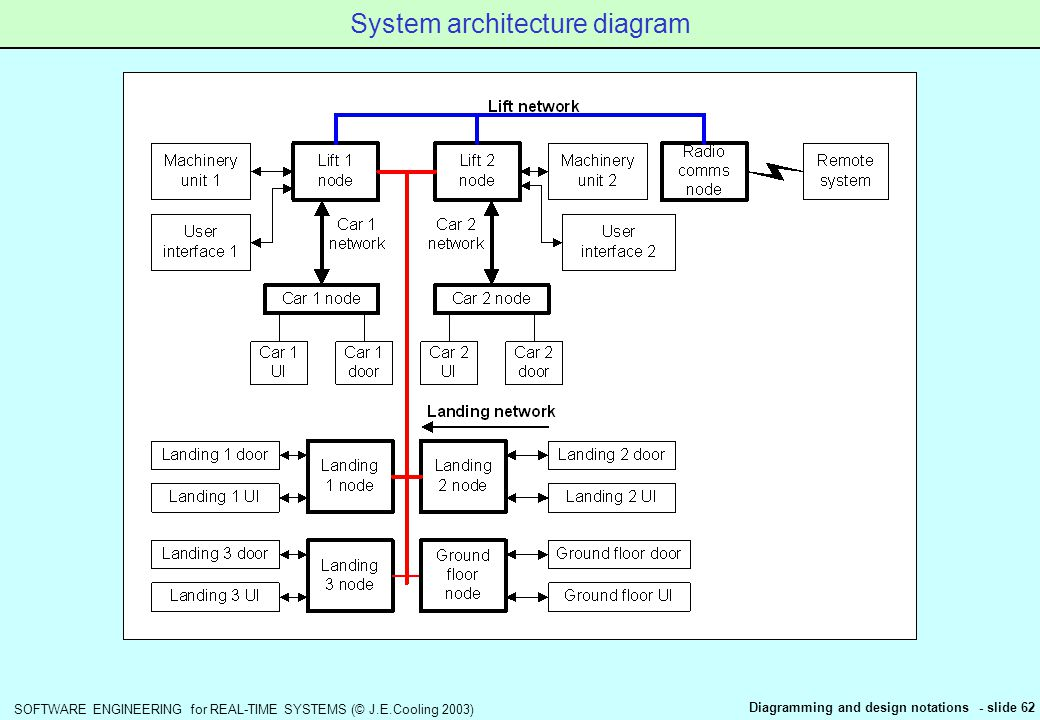 Software engineering for real time systems jeoling 2003 62 software engineering for real time systems jeoling 2003 diagramming and design notations slide 62 system architecture diagram ccuart Choice Image
