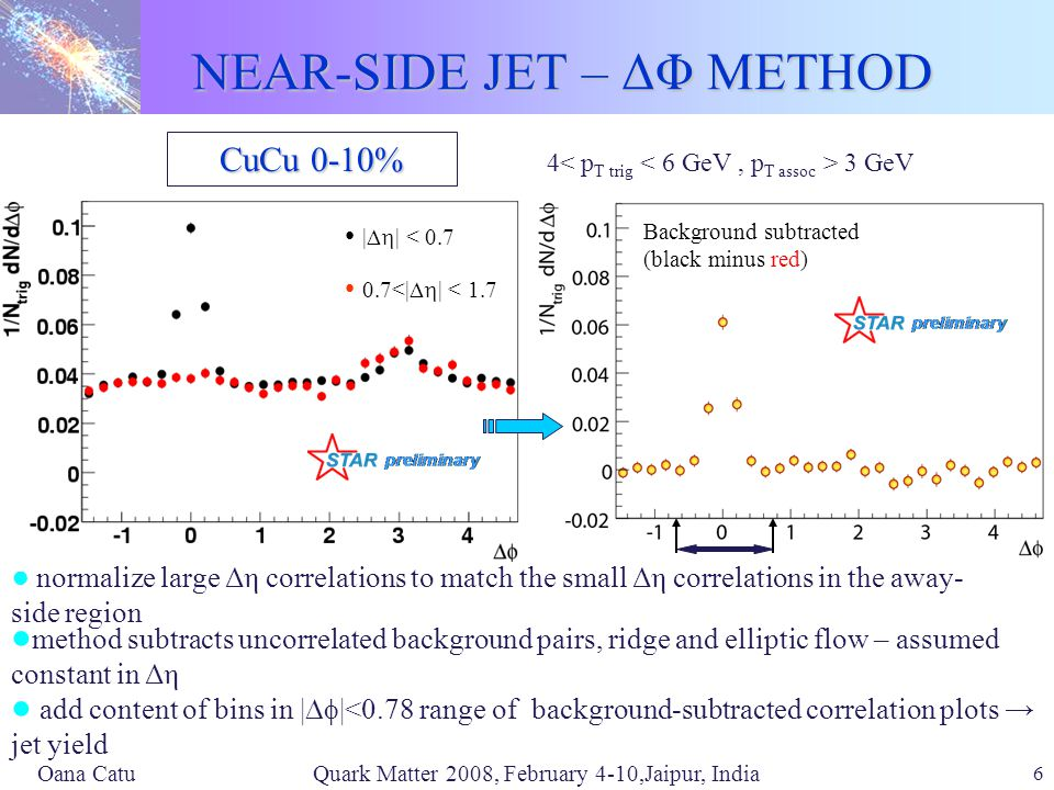 Oana Catu Quark Matter 2008, February 4-10,Jaipur, India 6 NEAR-SIDE JET – ΔΦ METHOD CuCu 0-10% ● normalize large Δη correlations to match the small Δη correlations in the away- side region 4 3 GeV Background subtracted (black minus red) |  | < <|  | < 1.7 ● method subtracts uncorrelated background pairs, ridge and elliptic flow – assumed constant in Δη ● add content of bins in |  |<0.78 range of background-subtracted correlation plots → jet yield