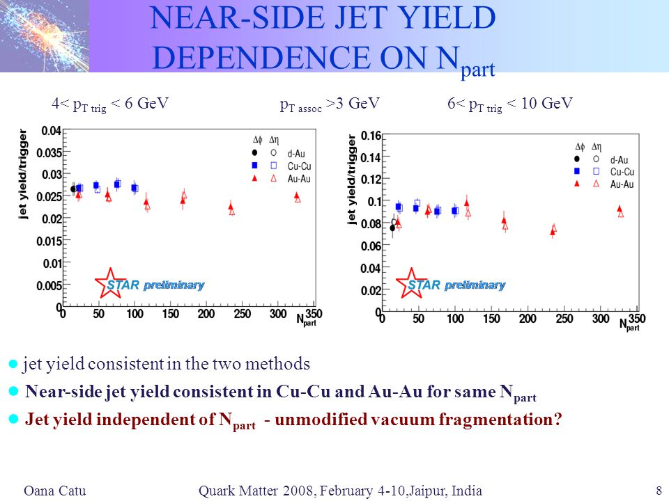 Oana Catu Quark Matter 2008, February 4-10,Jaipur, India 8 NEAR-SIDE JET YIELD DEPENDENCE ON N part 4< p T trig < 6 GeV6< p T trig < 10 GeV p T assoc >3 GeV ● jet yield consistent in the two methods ● Near-side jet yield consistent in Cu-Cu and Au-Au for same N part ● Jet yield independent of N part - unmodified vacuum fragmentation