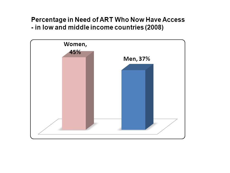Percentage in Need of ART Who Now Have Access - in low and middle income countries (2008)