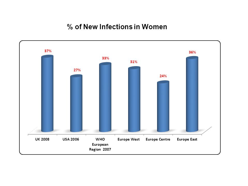 % of New Infections in Women
