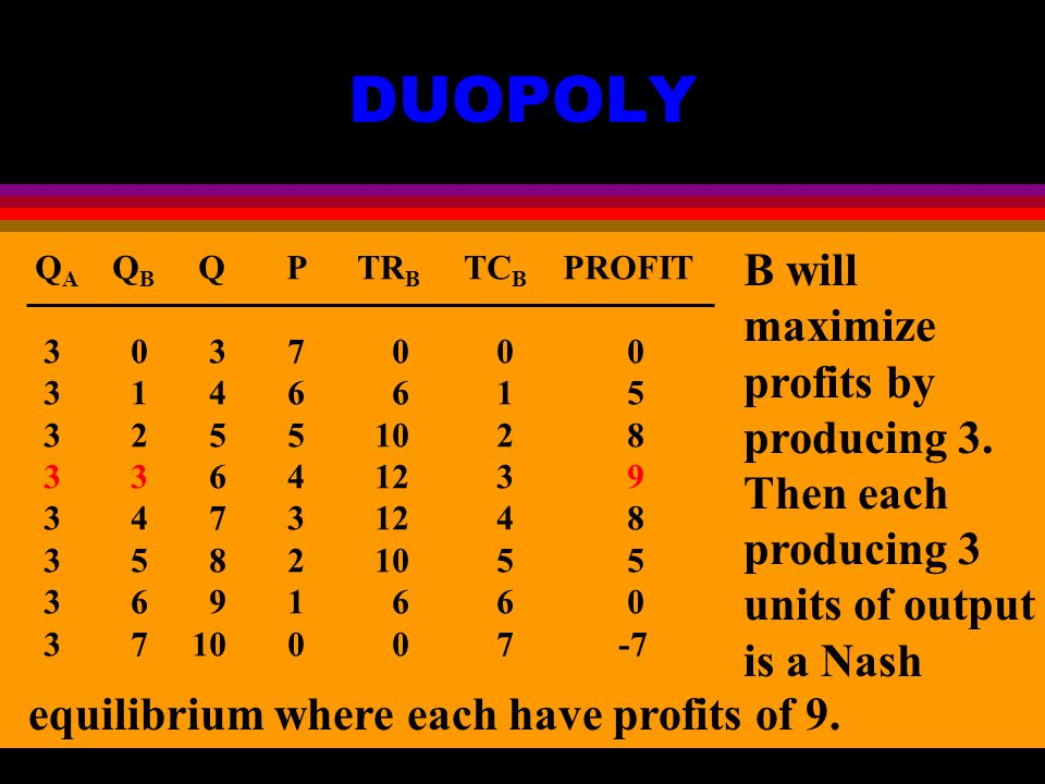 DUOPOLY Q A Q B Q P TR B TC B PROFIT B will maximize profits by producing 3.