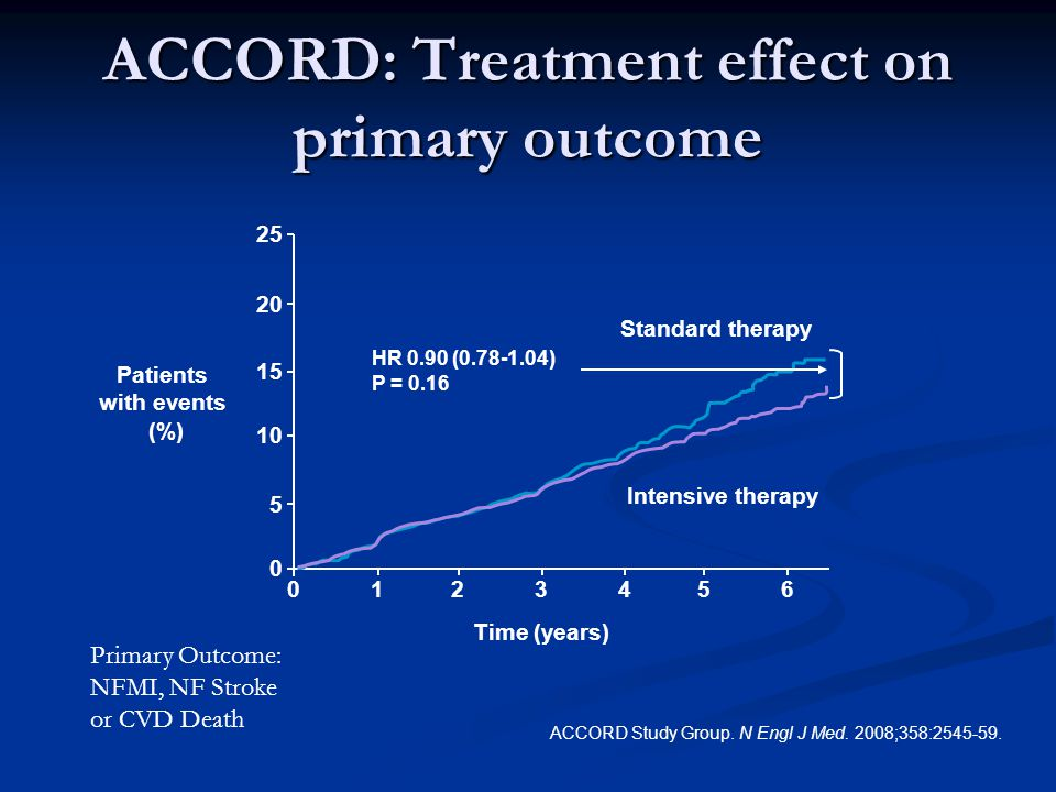ACCORD: Treatment effect on primary outcome ACCORD Study Group.