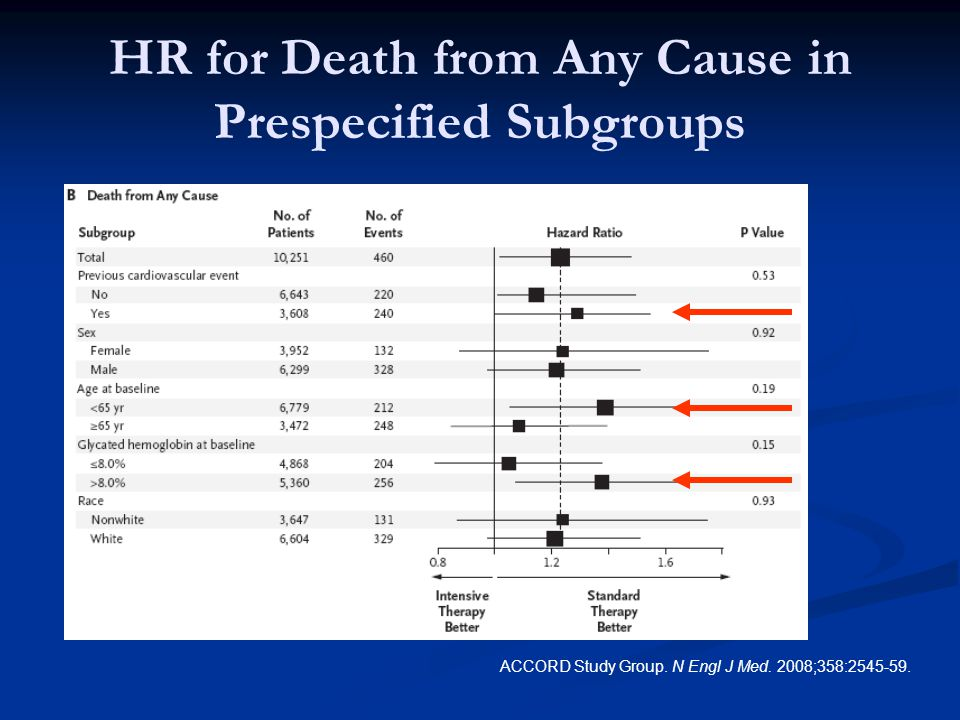 HR for Death from Any Cause in Prespecified Subgroups ACCORD Study Group.
