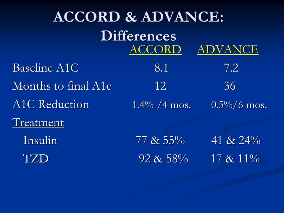 ACCORD & ADVANCE: Differences ACCORD ADVANCE ACCORD ADVANCE Baseline A1C Months to final A1c A1C Reduction 1.4% /4 mos.0.5%/6 mos.