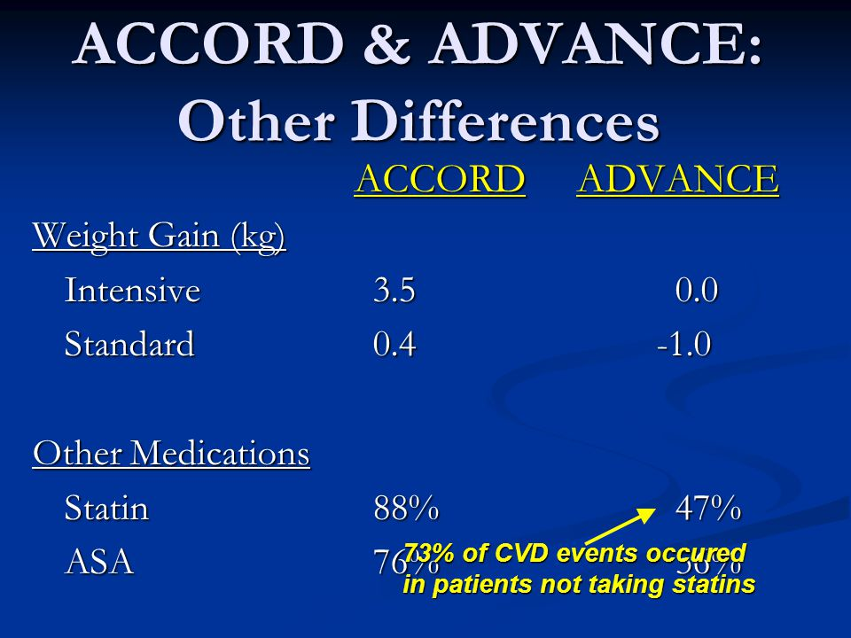 ACCORD & ADVANCE: Other Differences ACCORD ADVANCE ACCORD ADVANCE Weight Gain (kg) Intensive Standard Other Medications Statin 88% 47% ASA76% 56% 73% of CVD events occured in patients not taking statins
