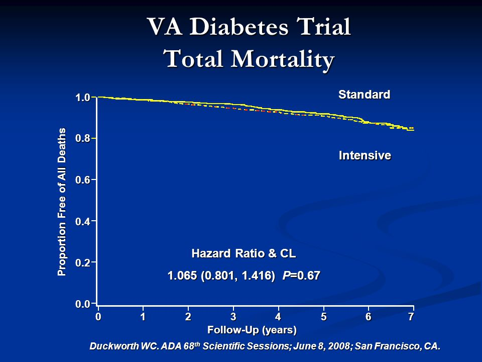 7 Follow-Up (years) VA Diabetes Trial Total Mortality Duckworth WC.