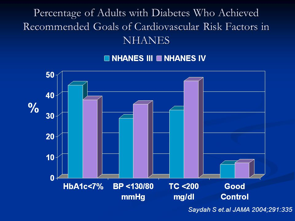 Saydah S et.al JAMA 2004;291:335 Percentage of Adults with Diabetes Who Achieved Recommended Goals of Cardiovascular Risk Factors in NHANES %