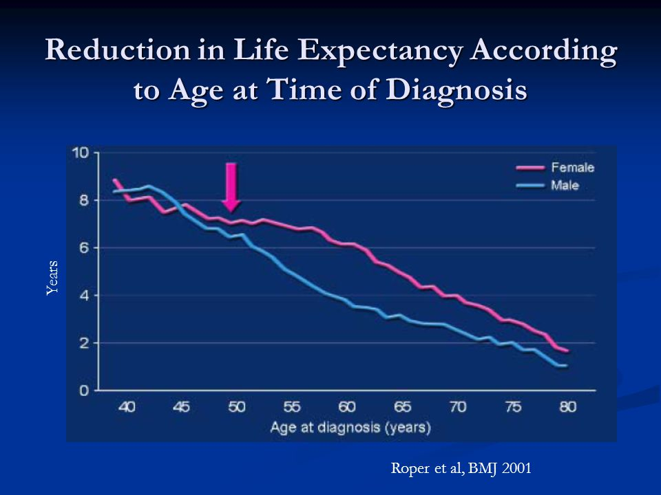 Reduction in Life Expectancy According to Age at Time of Diagnosis Years Roper et al, BMJ 2001
