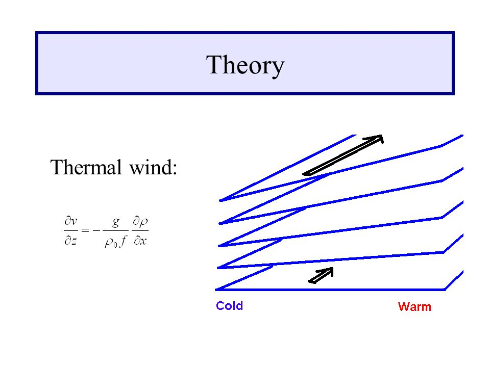 Theory Thermal wind: