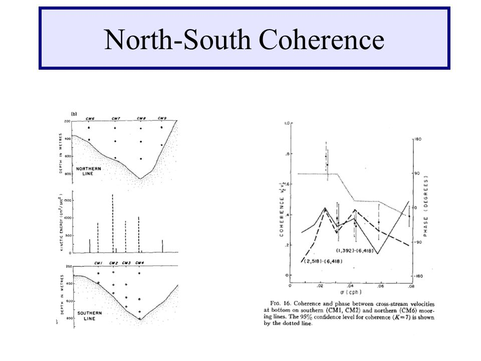 North-South Coherence