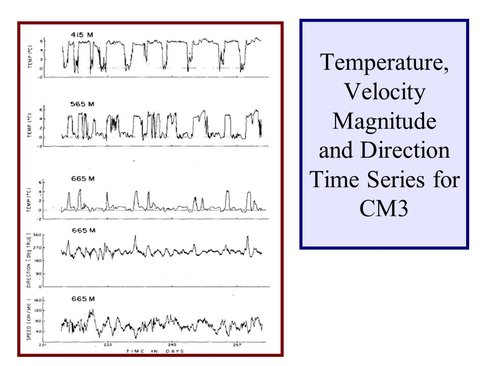 Temperature, Velocity Magnitude and Direction Time Series for CM3
