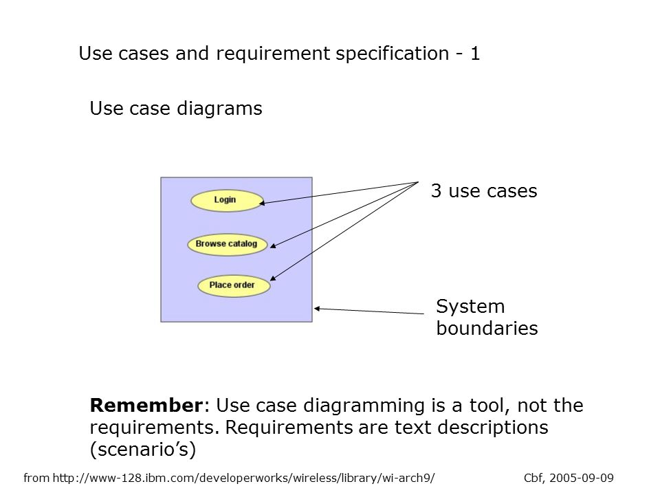 Use Cases And Requirement Specification 1 Use Case Diagrams 3 Use