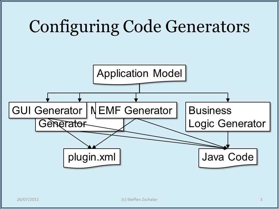 Towards Modular Code Generators Using Symmetric Language