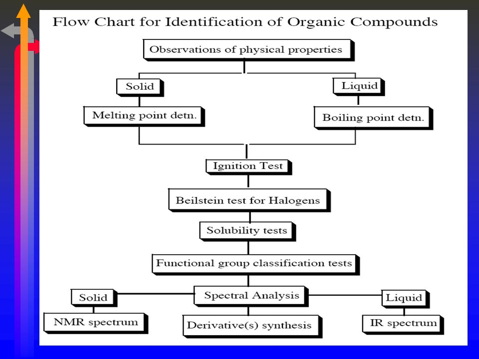 identifying unknown organic compounds