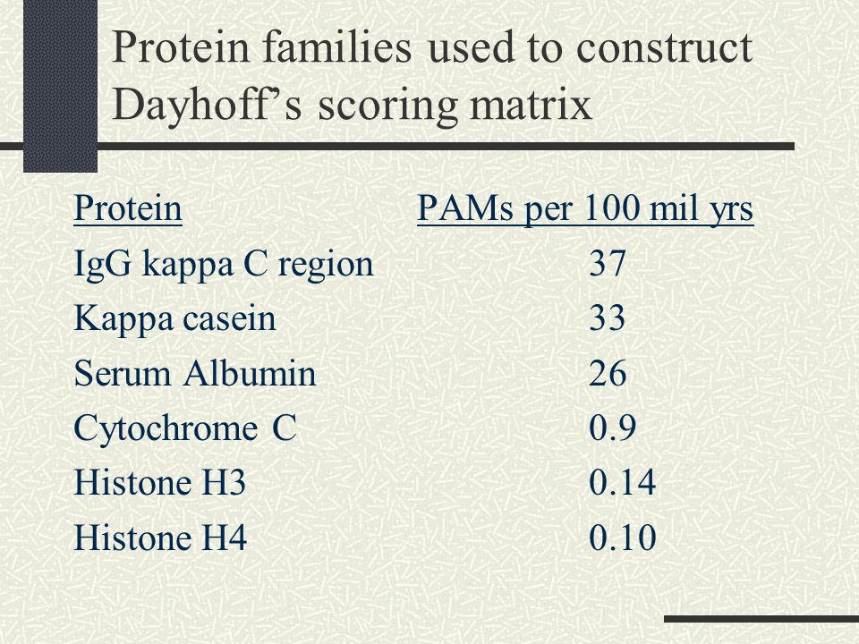 Protein families used to construct Dayhoff's scoring matrix ProteinPAMs per 100 mil yrs IgG kappa C region37 Kappa casein33 Serum Albumin26 Cytochrome C0.9 Histone H30.14 Histone H40.10