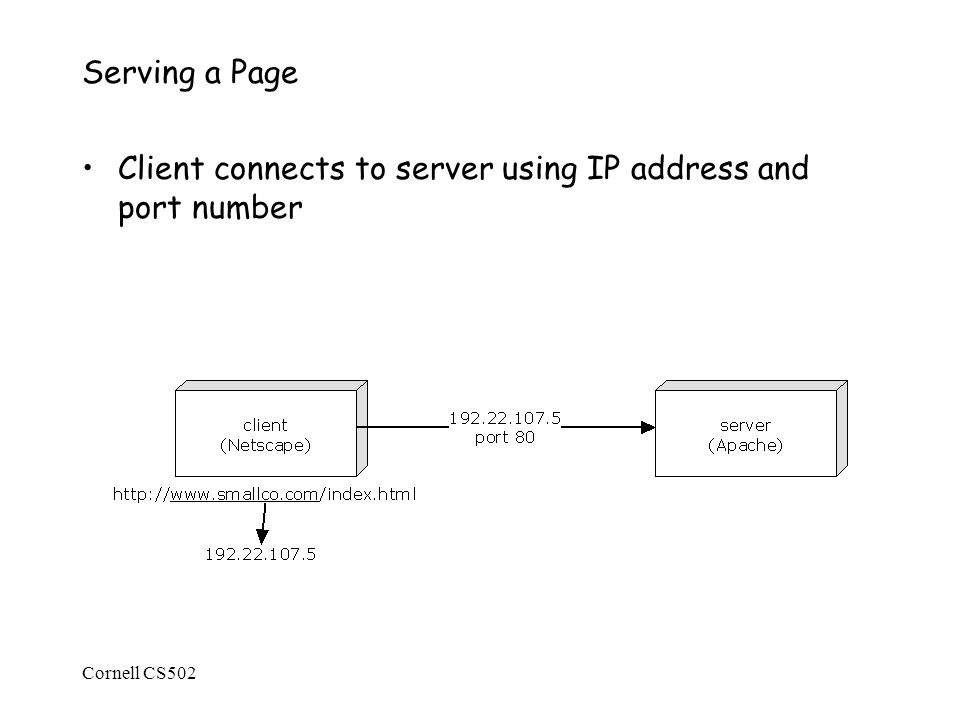 Cornell CS502 Serving a Page Client connects to server using IP address and port number