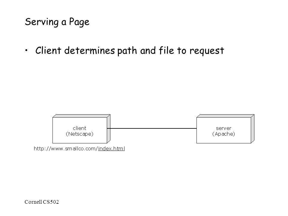 Cornell CS502 Serving a Page Client determines path and file to request