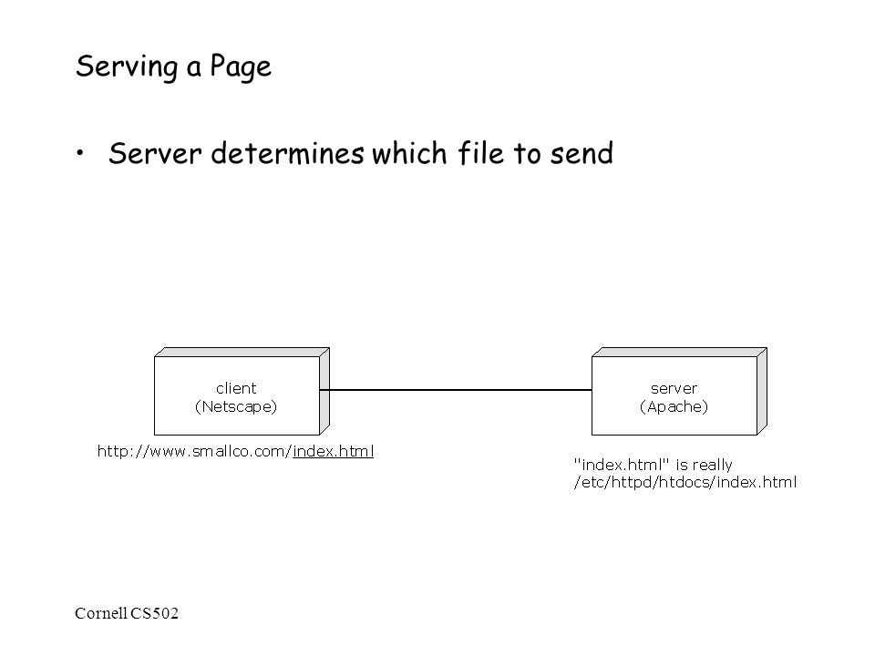 Cornell CS502 Serving a Page Server determines which file to send